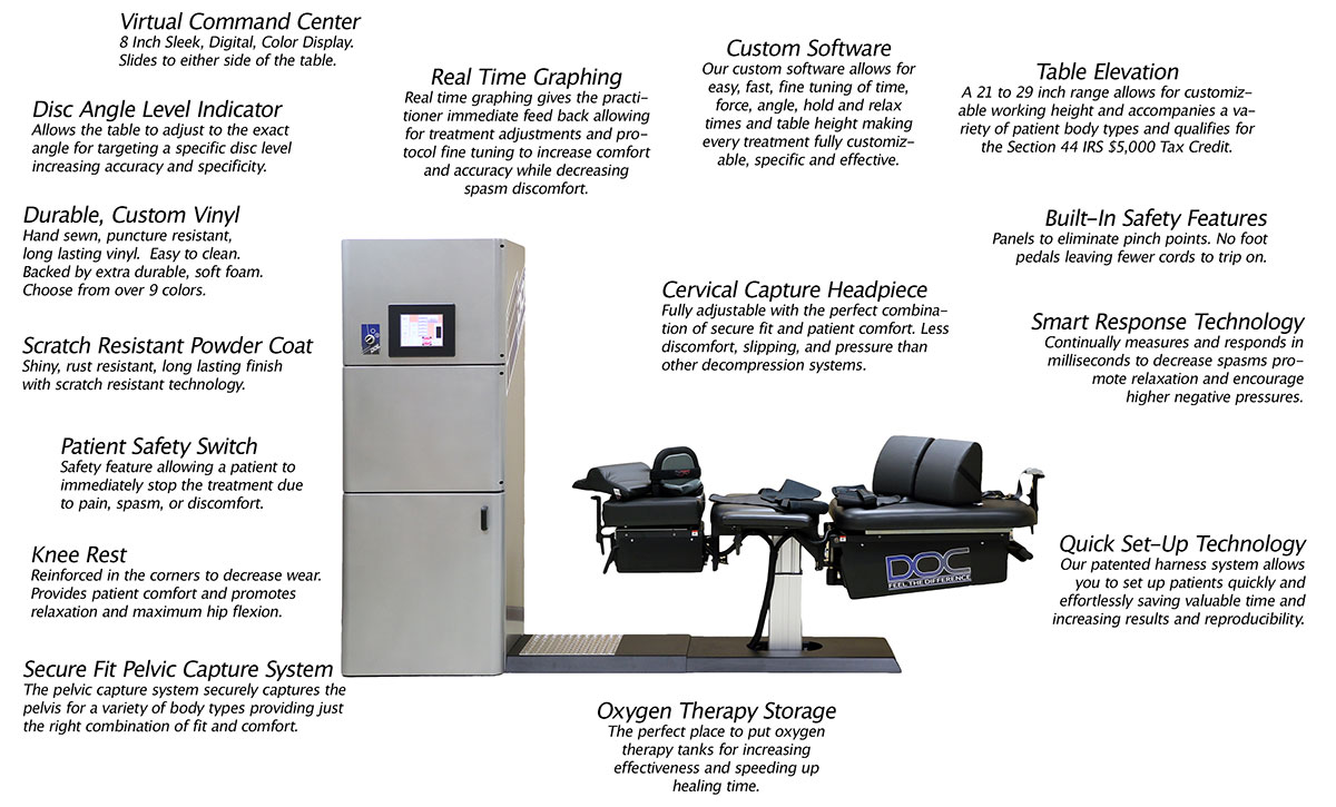 Features of the DOC Pro Cervical/Lumbar Spinal Decompression Table